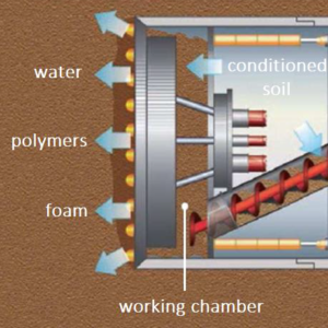 Earth Pressure Balance Tunnel Boring Machine Porous Alpha for mechanized tunneling