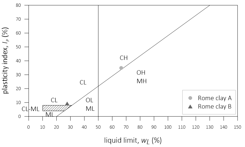 Casagrande plasticity chart of Rome clay A and Rome clay B.