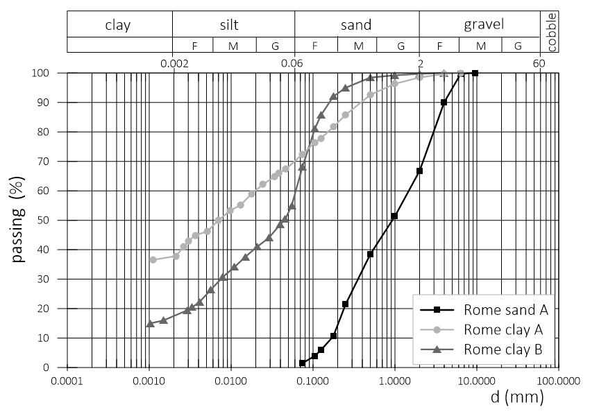 Grain size distribution of Rome sand A, Rome clay A and Rome clay B.